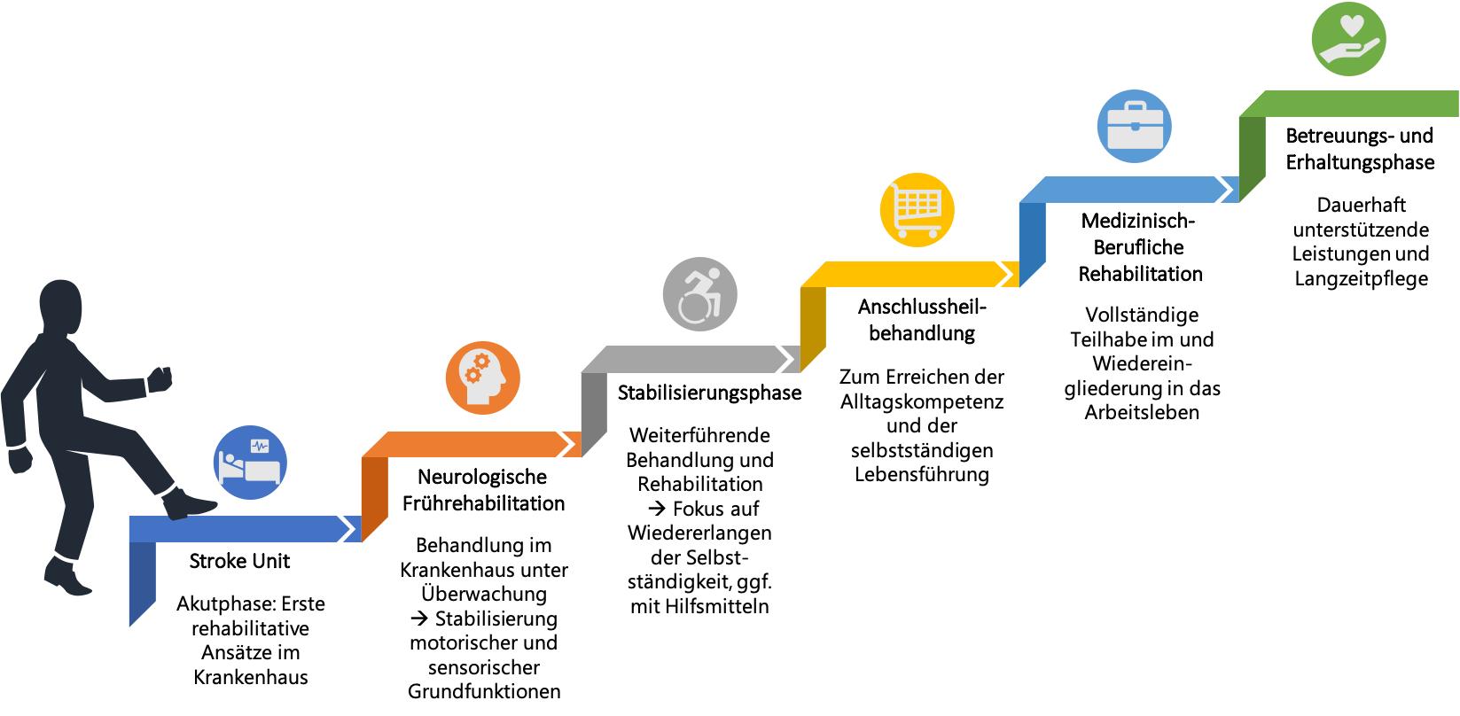 Phasenmodell der neurologischen Rehabilitation