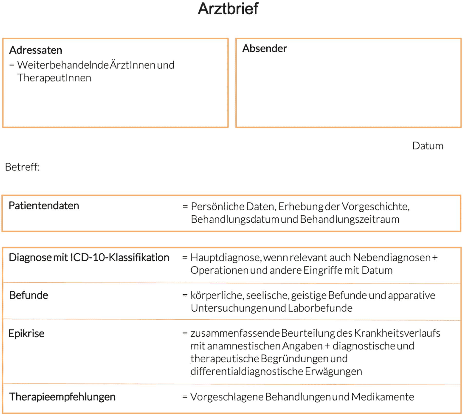 Struktur eines Arztbriefs