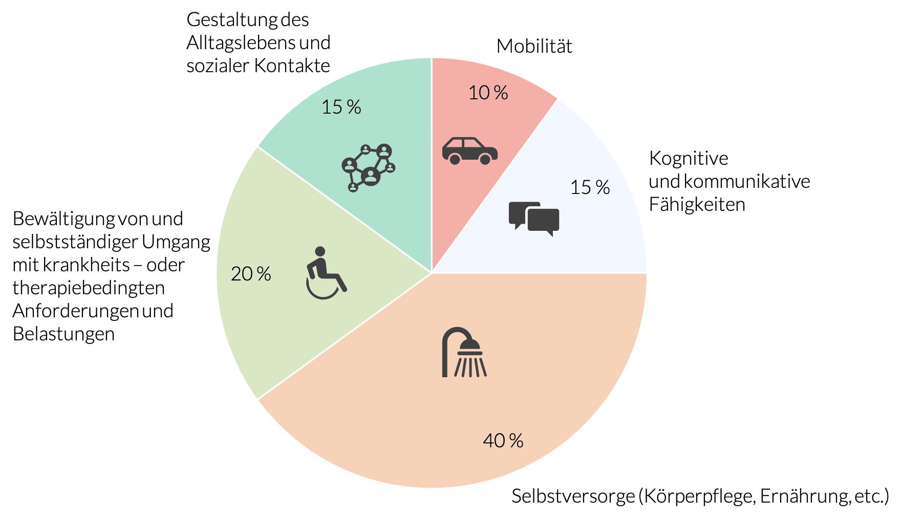 Lebensbereiche (Module) bei der Pflegegrad-Begutachtung