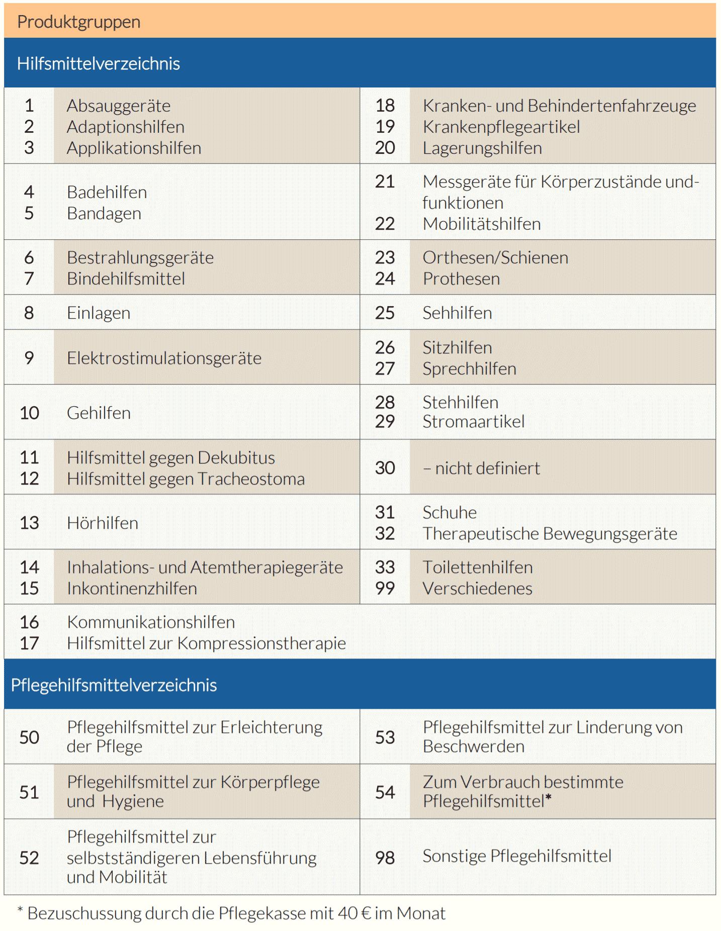 Pflegehilfsmittelverzeichnis
